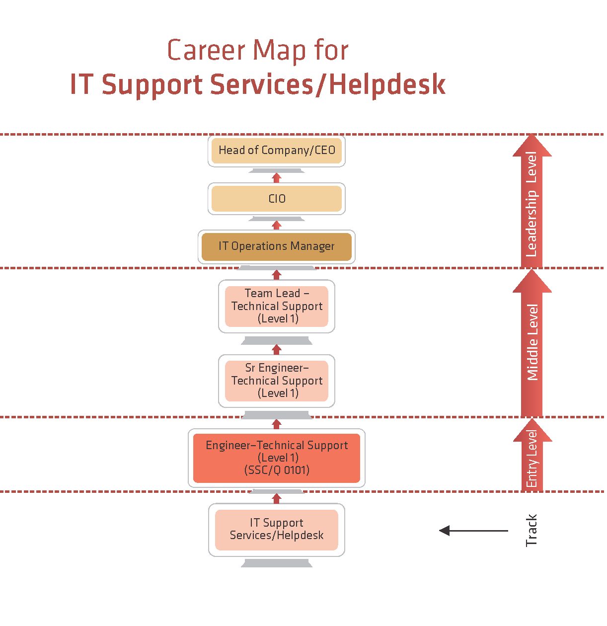 It Support Services Help Desk Ssc
