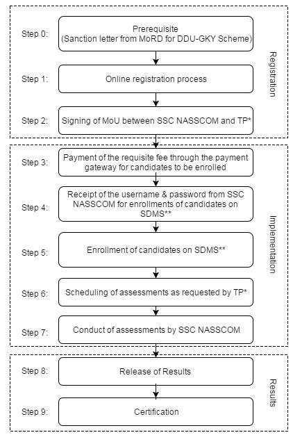 DDUGKY Registration Process