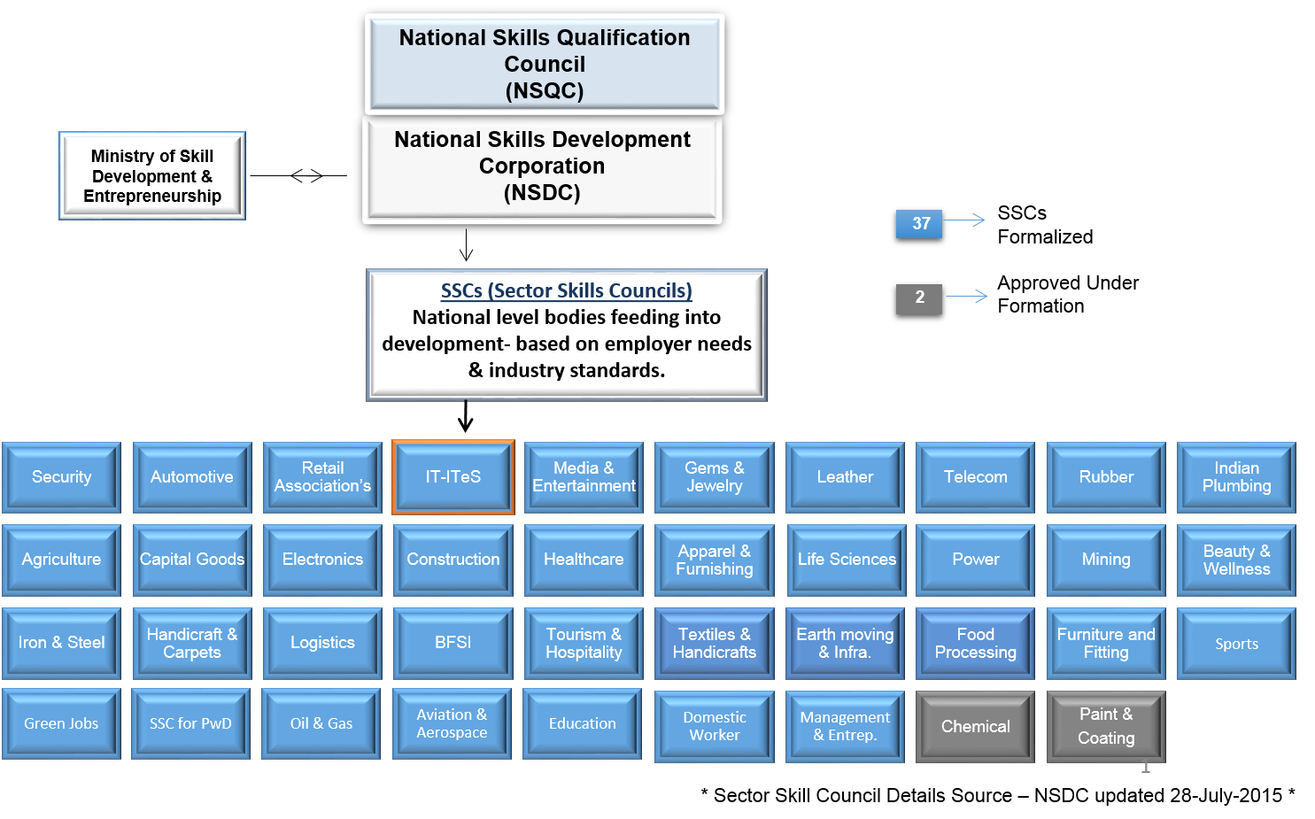 list of national sector skill councils ssc list of national sector skill councils