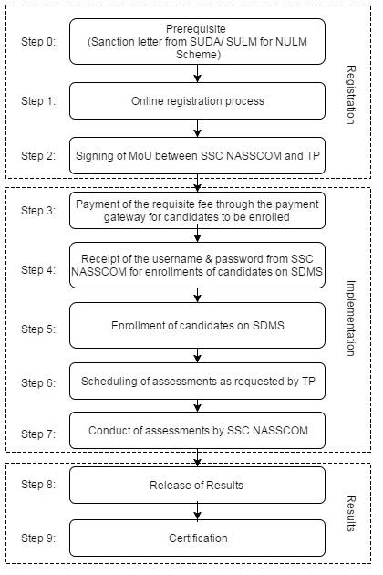 NULM Registration Process