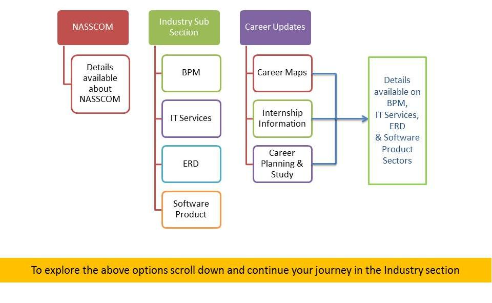 Stakeholder Industry LIMS